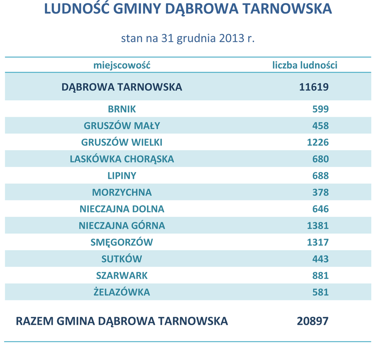 LUDNOŚĆ GMINY DĄBROWA TARNOWSKA 31-12-2013