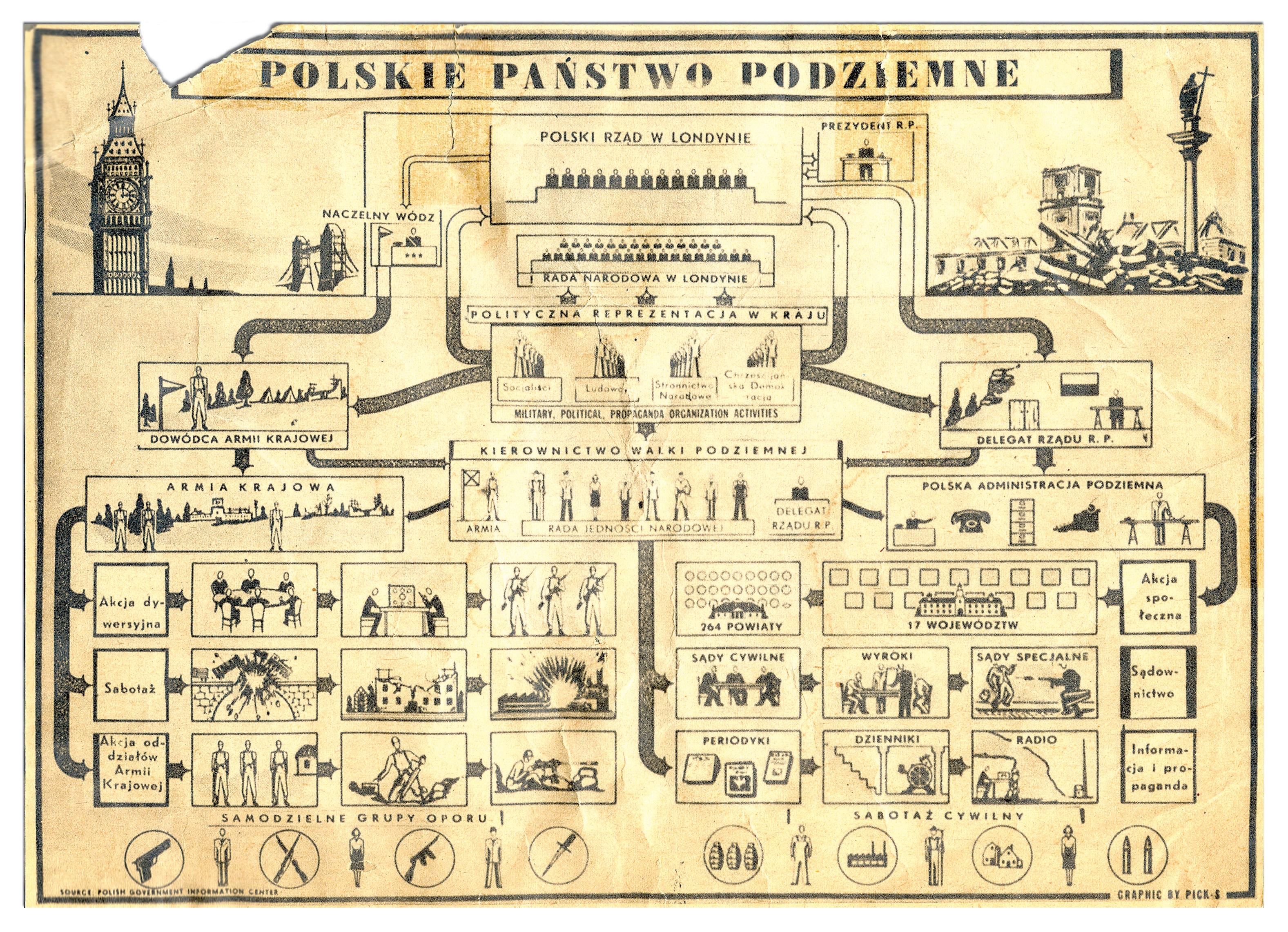 plakat schemat ppp 27 września   Narodowy Dzień Polskiego Państwa Podziemnego