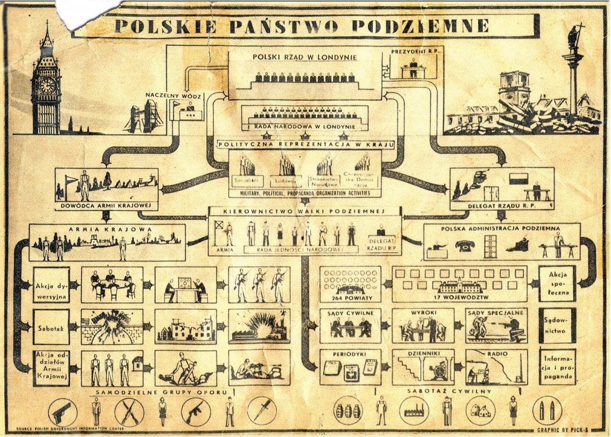 PolskiePaństwoPodziemne 78 lat temu powstała Armia Krajowa – Armia Polskiego Państwa Podziemnego