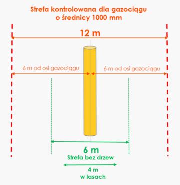 strefa kontrolowana gazociągu rury GAS SYSTEM Budowa strategicznego gazociągu przesyłowego GAZ SYSTEM na terenie gminy Dąbrowa Tarnowska