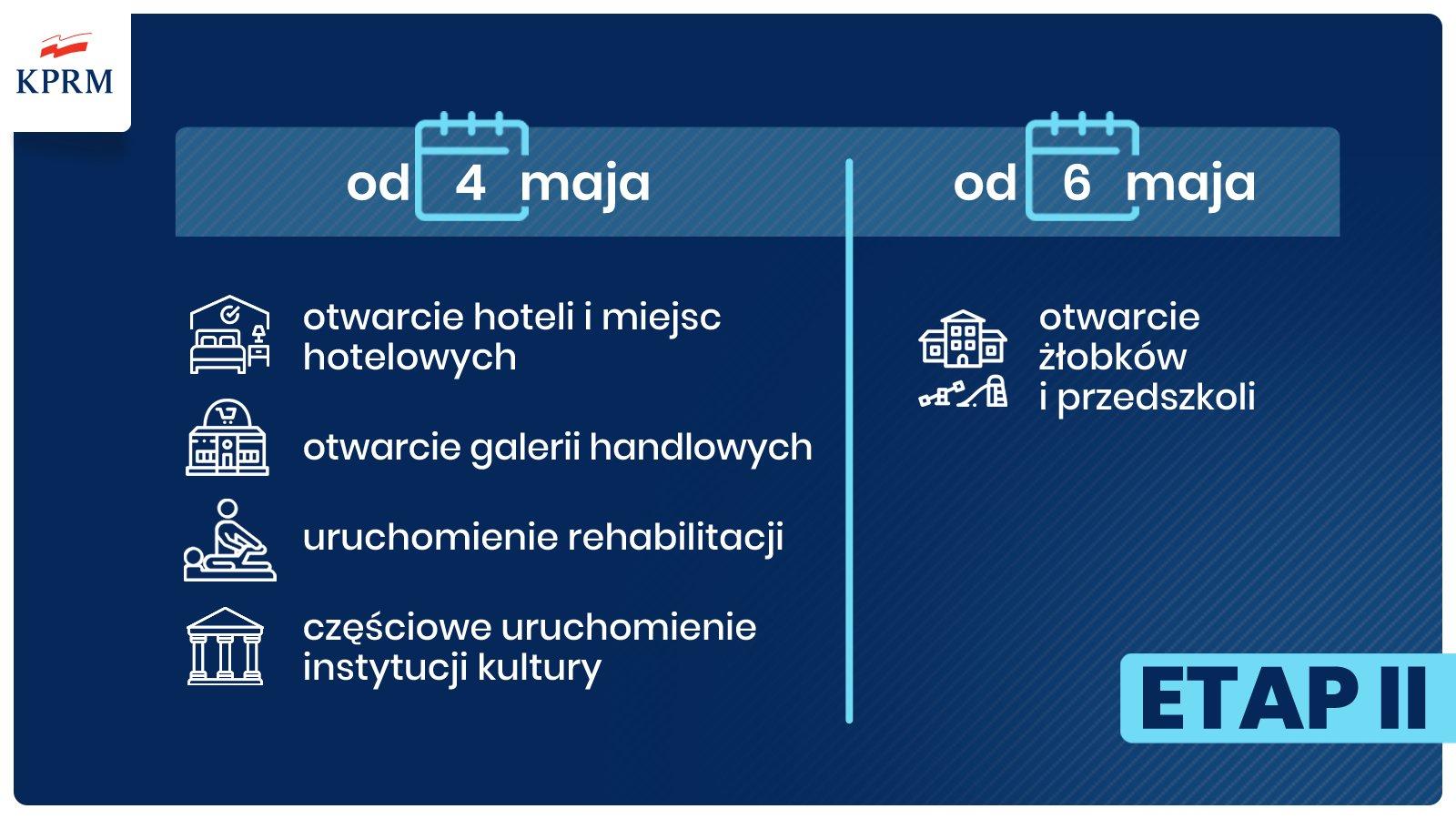 EWwpKQdWkAEIKXz 4 maja ruszą hotele, centra handlowe i rehabilitacja lecznicza