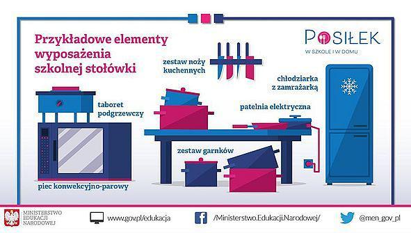 91a3b7a14cb123781cda3f5a8dcf32921 Dofinansowanie dla szkolnej stołówki w Szkole Podstawowej nr 1 w Dąbrowie Tarnowskiej