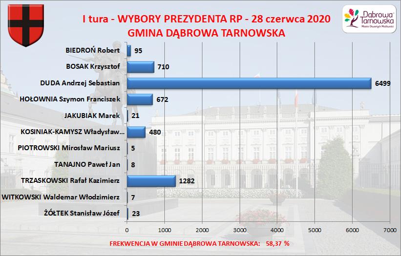 Wybory PREZYDENTA RP 28 06 2020 Gmina Dąbrowa Tarnowska Wyniki wyborów Prezydenta RP 28 czerwca 2020 – I tura – w Gminie Dąbrowa Tarnowska