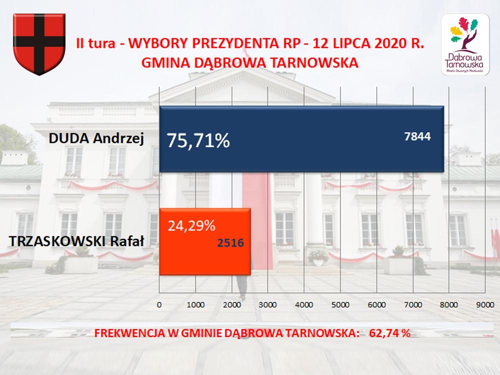 Wybory Prezydenta RP II tura 12 07 2020 A DUDA 1000 Wyniki II tury wyborów Prezydenta RP z 12 lipca 2020 w Gminie Dąbrowa Tarnowska