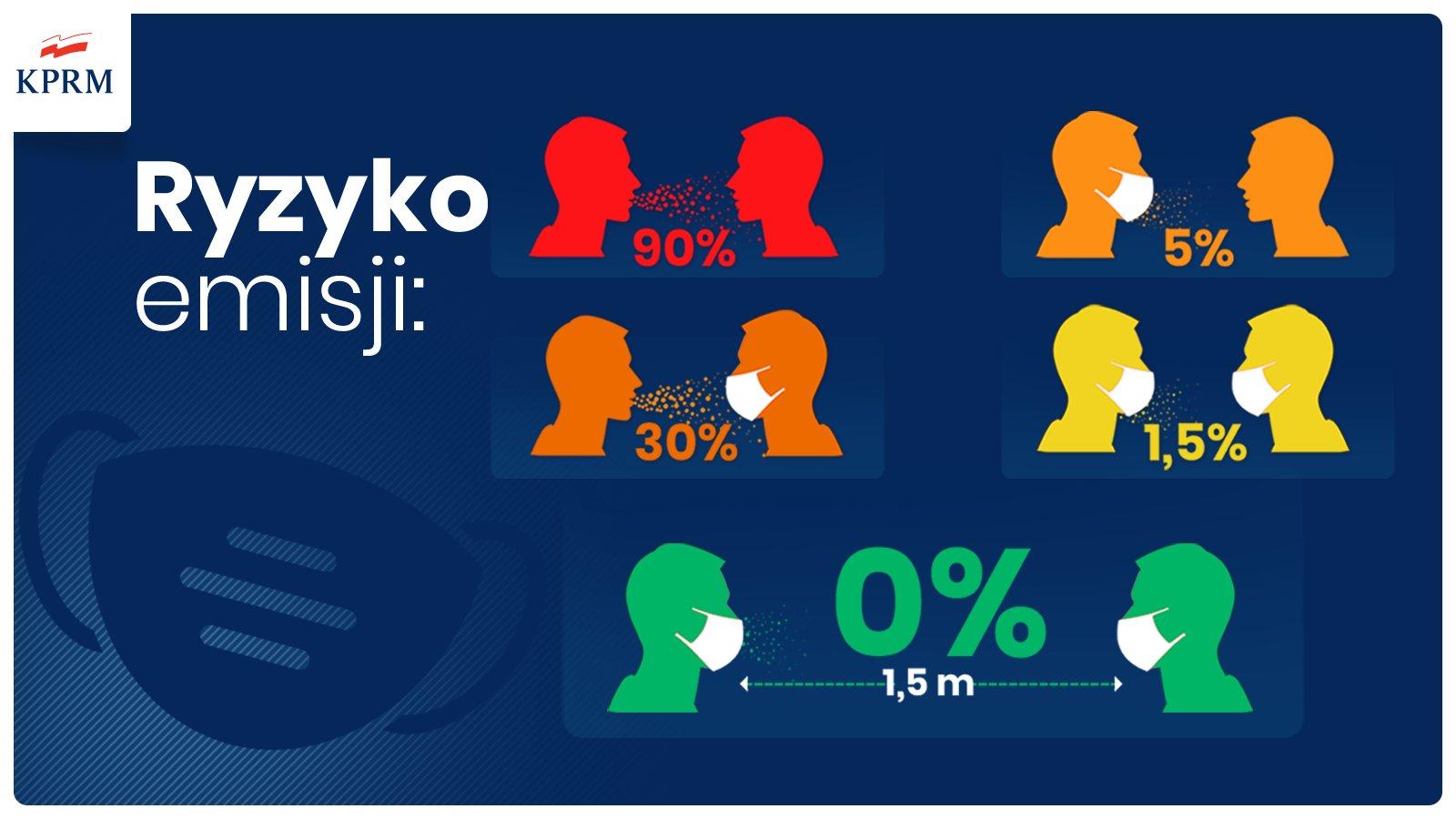 """20201008 190556 <font color=r />Od10października naterenie całej Polski obowiązywać będą obostrzenia jak wstrefie żółtej</font>"""" class=""""wp-image-185836″/></a></figure></div>    <p><strong>  Zasłanianie nosa iust obowiązkowe wszędzie wprzestrzeni publicznej;  zwolnione ztego obowiązku są jedynie osoby, które posiadają  zaświadczenie lekarskie lub dokument, którypotwierdza  niepełnosprawność.</strong></p>    <ol><li><strong>Kongresy itargi wpomieszczeniach zamkniętych mogą się odbywać zograniczeniem: 1osoba na4mkw.</strong></li><li><strong>Wydarzenia sportowe mogą się odbywać zudziałem 25proc. publiczności.</strong></li><li><strong>Wydarzenia kulturalne wpomieszczeniach inaobiektach sportowych mogą odbywać się zudziałem 25proc. publiczności.</strong></li><li><strong>Wydarzenia  kulturalne naotwartej przestrzeni mogą odbywać się podwarunkiem  limitu 100osób, jednak liczba widzów, słuchaczy, zwiedzających lub  uczestników niemoże być większa niż 1osoba na5m2.</strong></li><li><strong>Wrestauracjach iogródkach obowiązuje ograniczenie 1osoba ma 4mkw.</strong></li><li><strong>Nabasenach iwaquaparkach obowiązuje ograniczenie 75proc. obłożenia.</strong></li><li><strong>Wwesołych miasteczkach, parkach rozrywki irekreacji przebywać może niewięcej niż 1osoba na10mkw.</strong></li><li><strong>Wsiłowniach iklubach fitness obowiązuje ograniczenie 1osoba na7mkw.</strong></li><li><strong>Wkinach obowiązuje ograniczenie zapełnienia do25proc. publiczności</strong></li></ol>    <p><strong>Strefa  żółta nieróżni się odzielonej zasadami dotyczącymi m.in.transportu  zbiorowego (obowiązkowe maseczki iograniczenie liczby pasażerów do100  proc. liczby miejsc siedzących albo50proc. liczby wszystkich miejsc  siedzących istojących), udziału wzgromadzeniach (150osób) czy uczestnictwa wwydarzeniach religijnych (zakrywanie ust inosa idystans  1,5m).</strong></p>    <div class="""