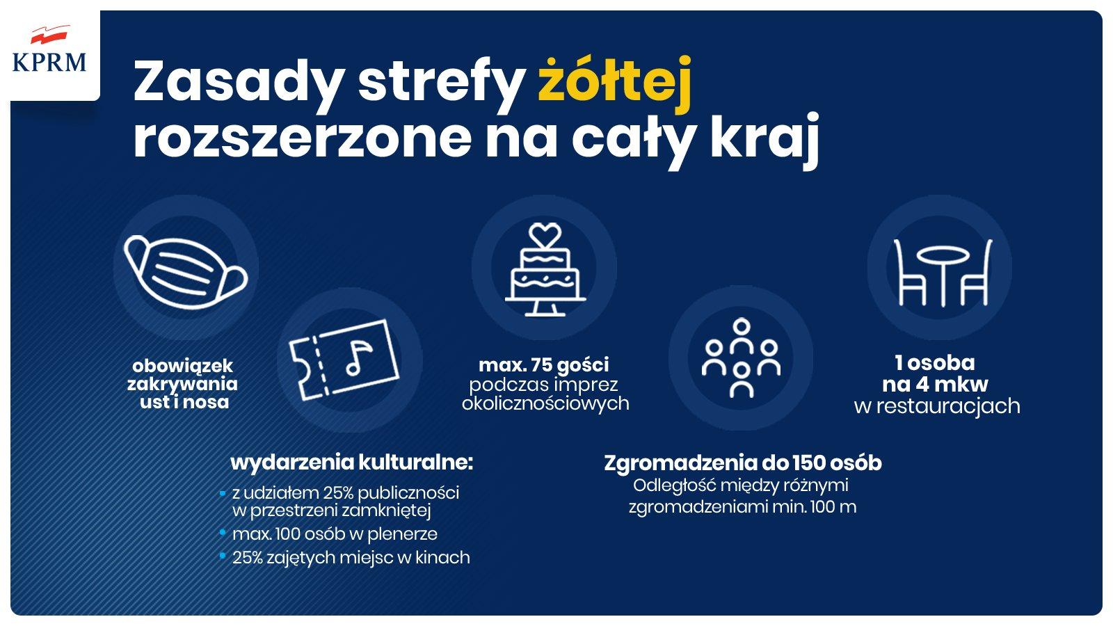 """20201008 191153 <font color=r />Od10października naterenie całej Polski obowiązywać będą obostrzenia jak wstrefie żółtej</font>"""" class=""""wp-image-185837″/></a></figure></div>    <div class="""