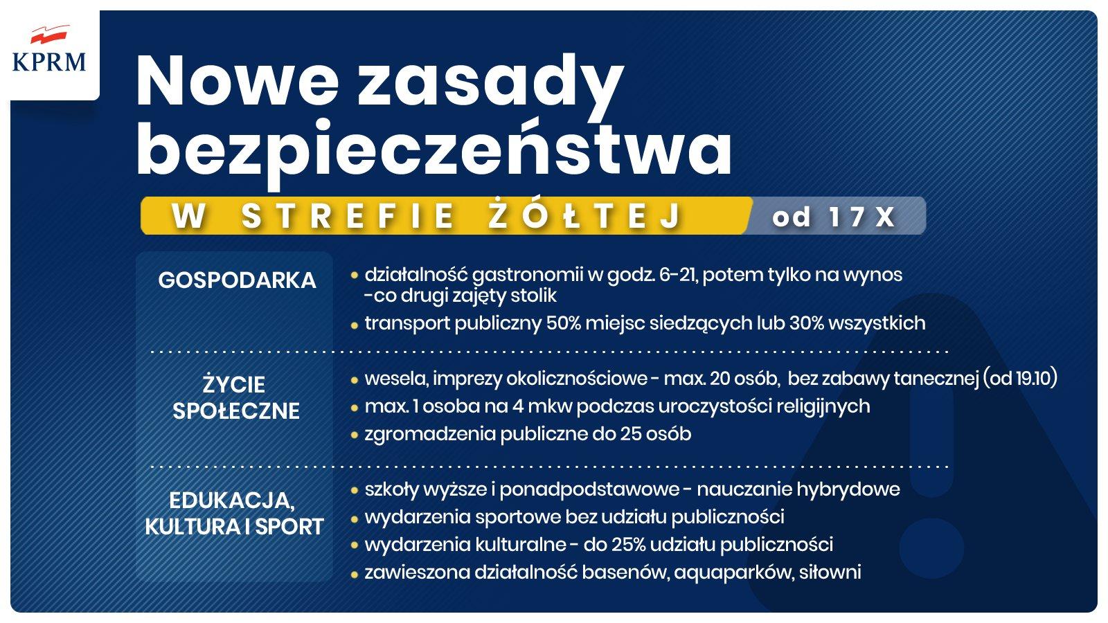 20201015 191257 Nowe zasady bezpieczeństwa w walce z SARS Cov2