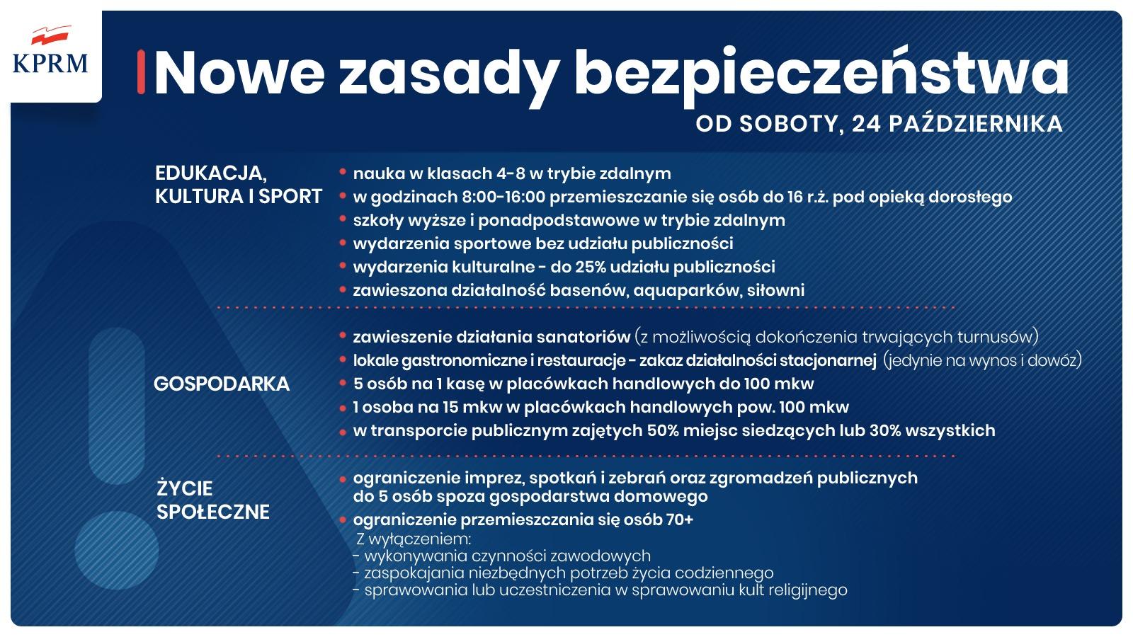 polska czewoną strefą Cov2 1 <font color=r />Cała Polska w czerwonej strefie, kolejne zasady bezpieczeństwa oraz Solidarnościowy Korpus Wsparcia Seniorów</font>