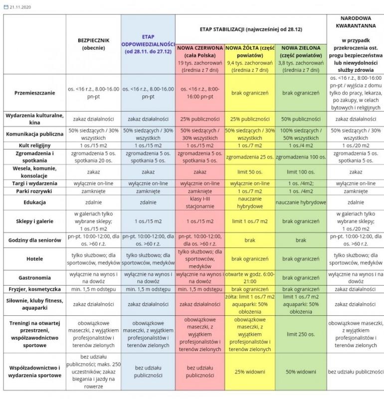 CZasady CoV2 od 28 11 2020 Od 28 listopada wchodzimy w etap odpowiedzialności w walce z CoV 2