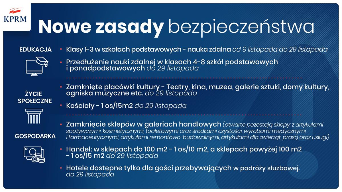 Nowe zasady bazp CoV2 4 11 2020 <font color=r />Nowe kroki w walce z koronawirusem – ostatni etap przed narodową kwarantanną</font>
