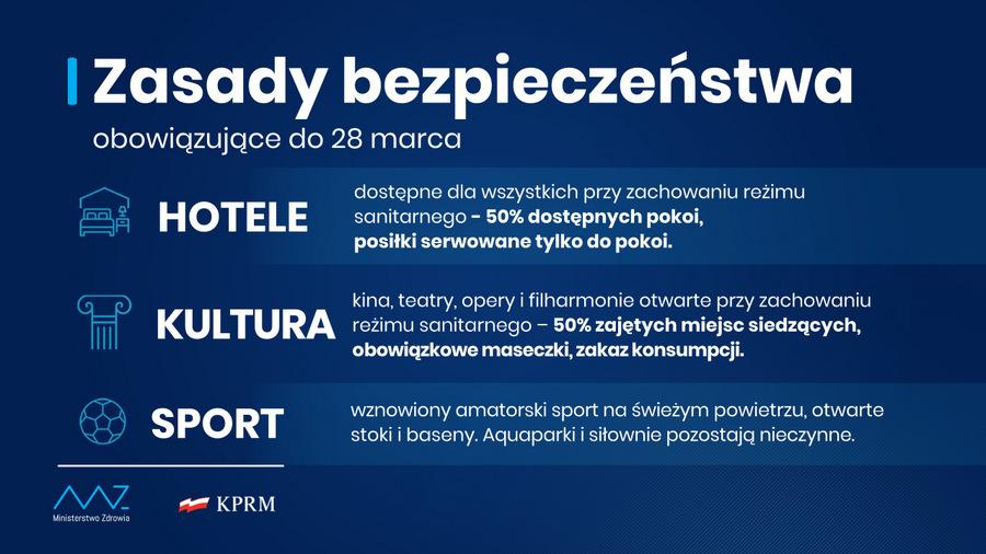 Przedłużone zasady bezp do 28 03 2 Zasady bezpieczeństwa przeciw CoV2 przedłużone do 28 marca