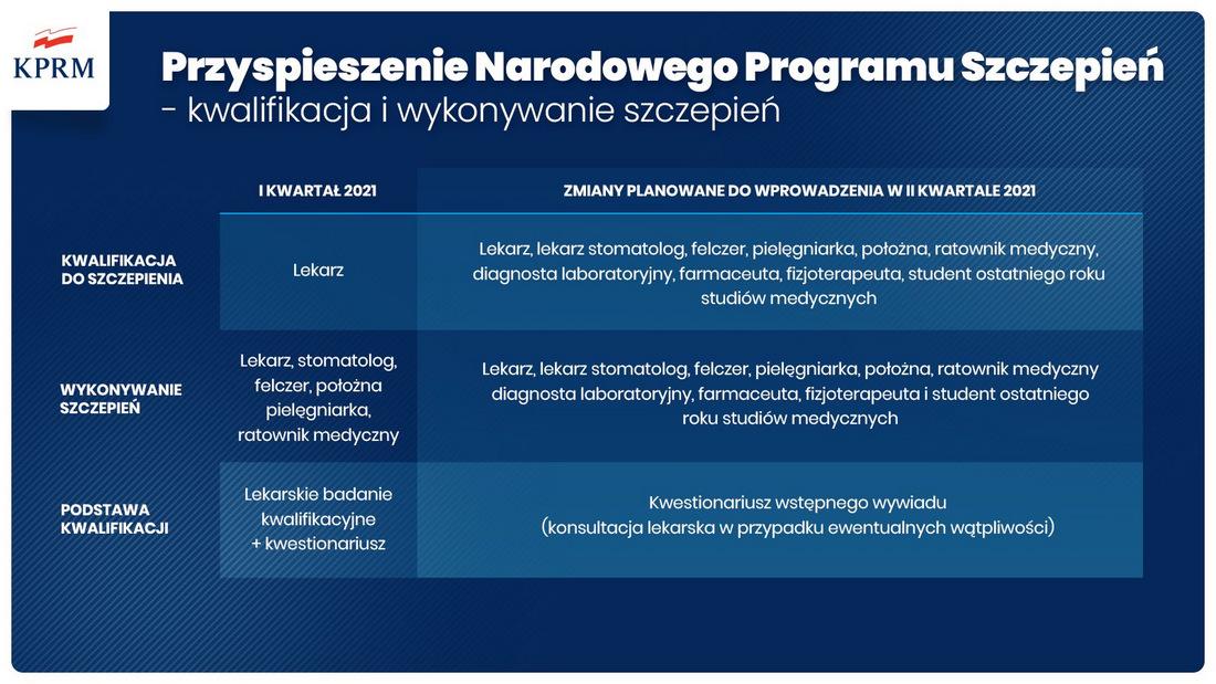 Przyspiesz NPSz 2021 4 Przyspiesza Narodowy Program Szczepień – zmiany zasad w II kwartale 2021 r.