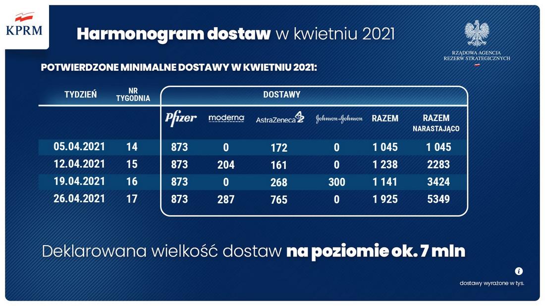 Przyspiesz NPSz 2021 5 Przyspiesza Narodowy Program Szczepień – zmiany zasad w II kwartale 2021 r.